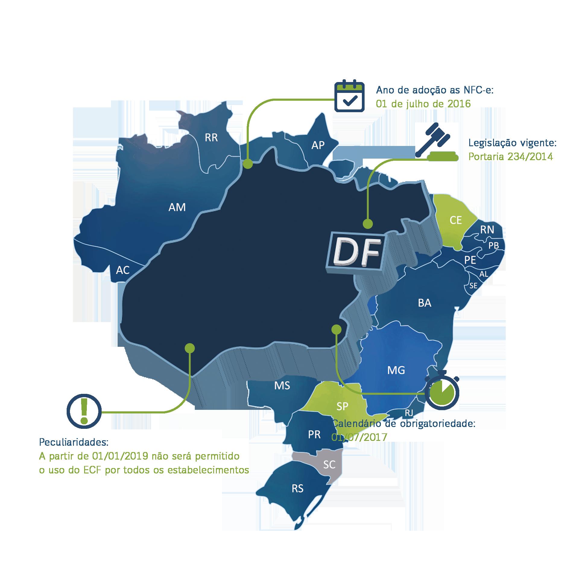 Distrito Federal - Nota Fiscal Eletrônica