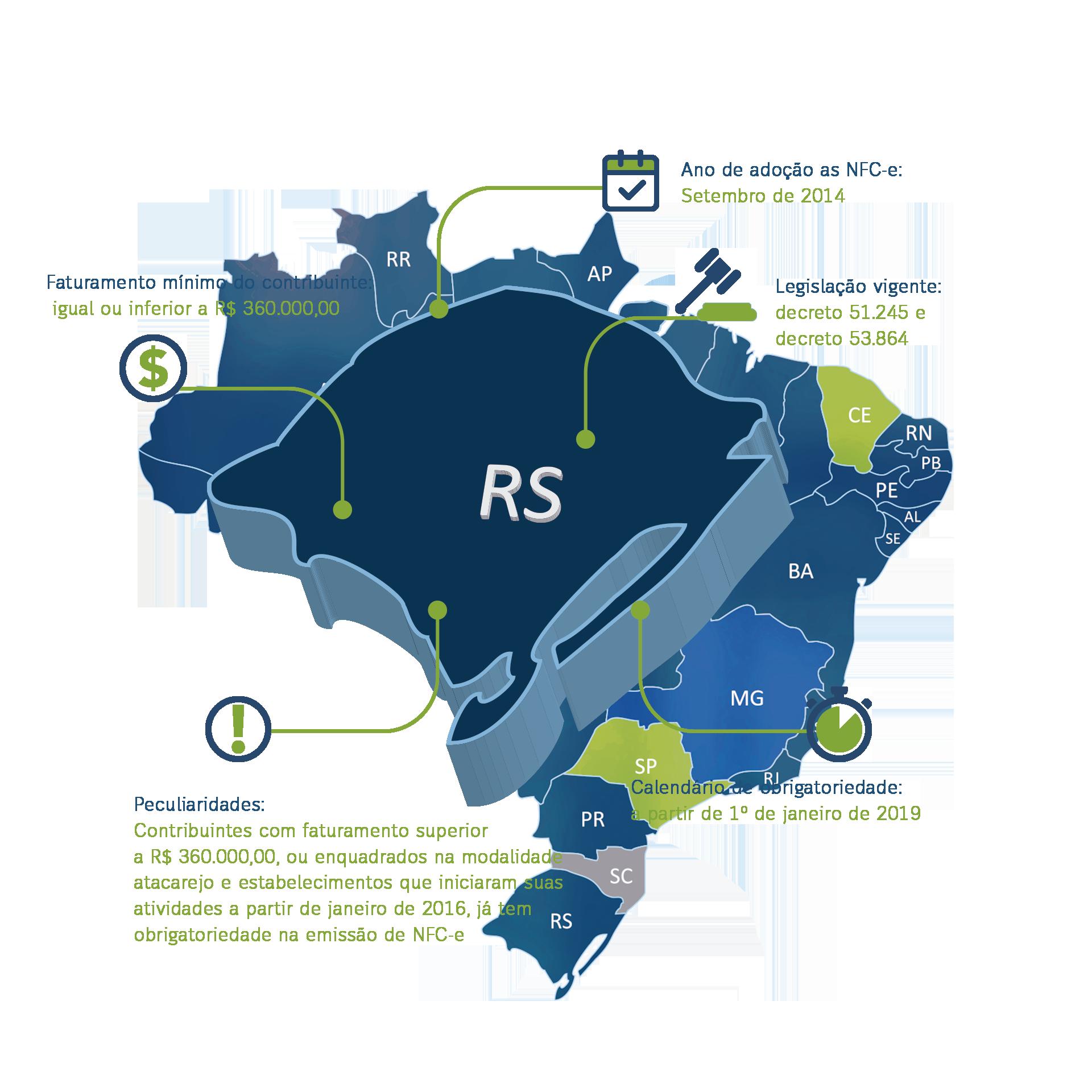 Rio Grande do Sul - Nota Fiscal Eletrônica