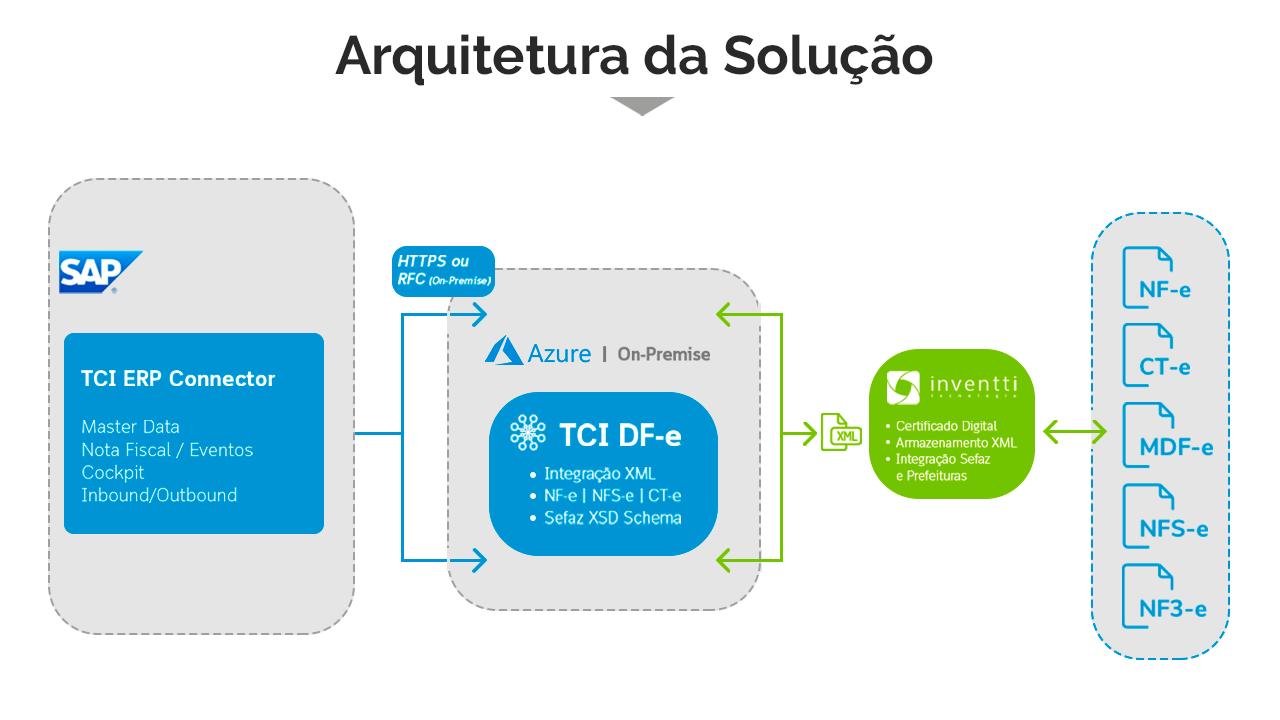 Arquitetura da solução SAP