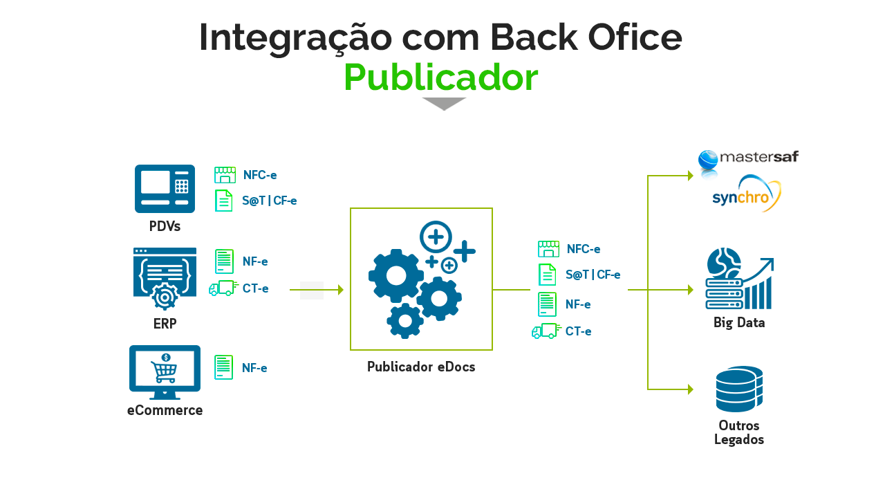 Integração com Back Office
